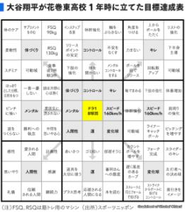 大谷翔平選手も実践マンダラチャートとは?本とテンプレートも紹介!4